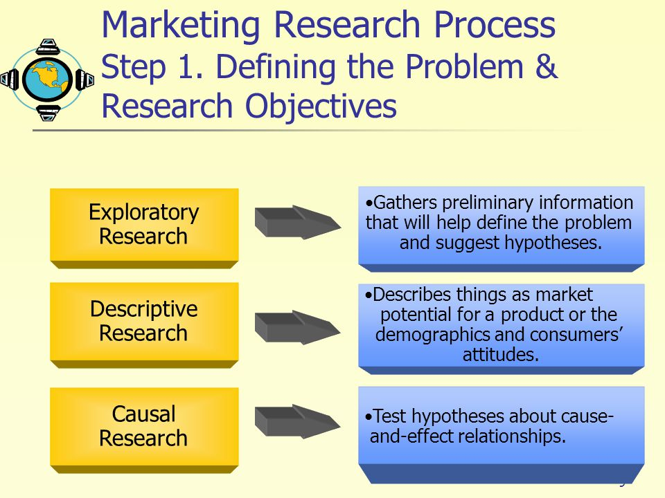 Steps in the marketing research process