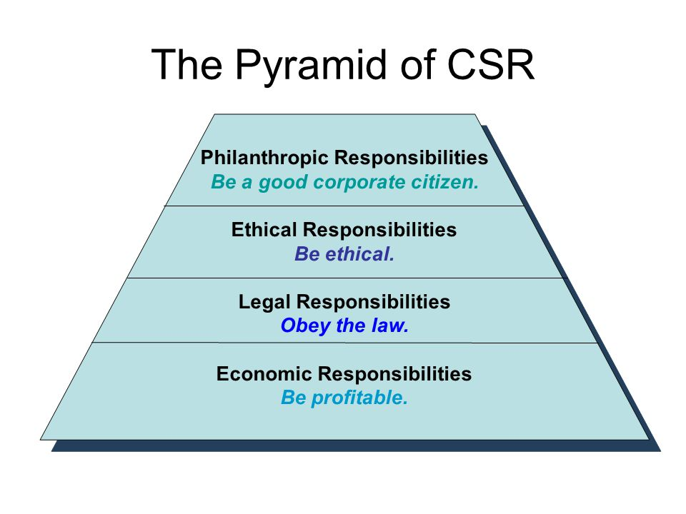 corporate social responsibility and business law Corporate social responsibility, human rights and the law: multinational  corporations  corporate responsibility, and the foundation for a global company  law.