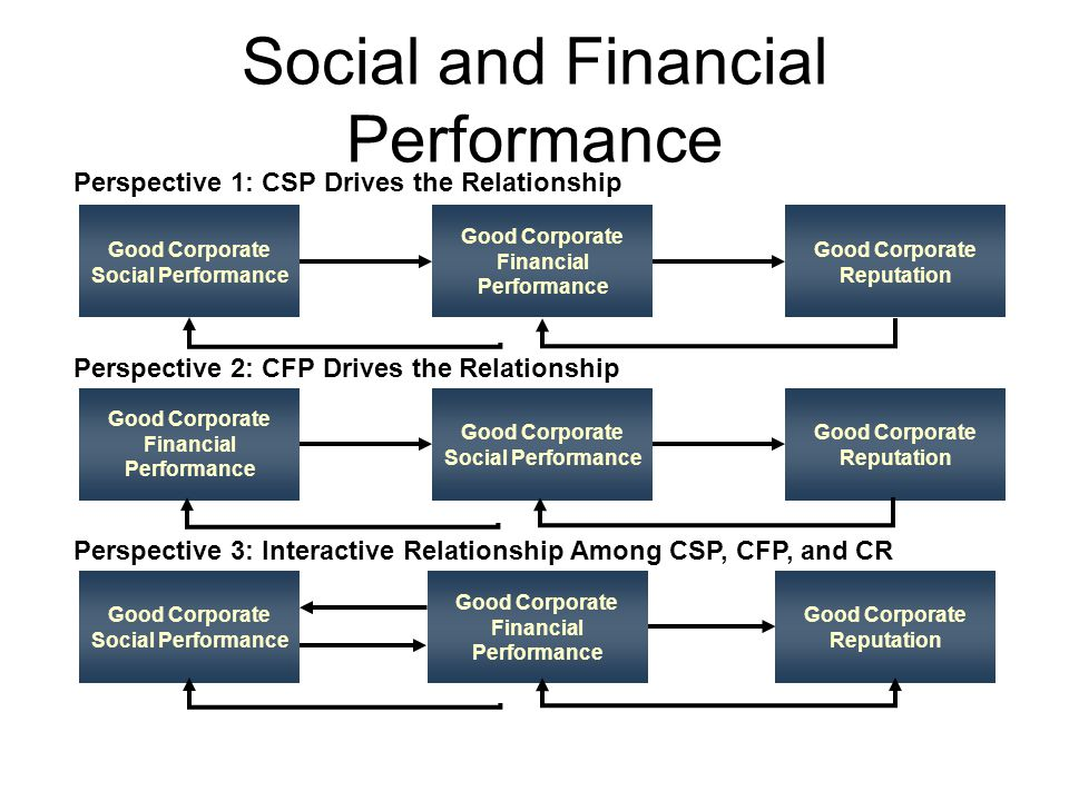 corporate social responsibility a value adding Corporate social responsibility (csr) activities have the potential to create several distinct forms of value for customers it is the customer perception of this value that mediates the relationship between csr activities and subsequent financial performance.