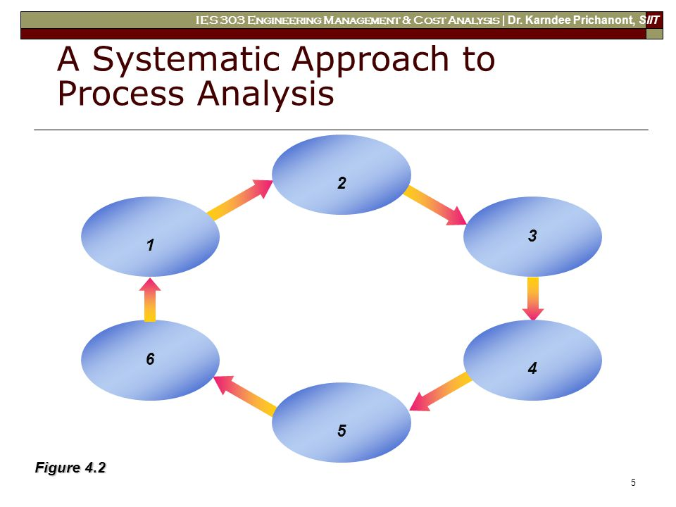 job analysis a systematic approach Sat refers to the systematic approach to training- training that is based on a   analysis identifies hazards and requirements of the job/ task.