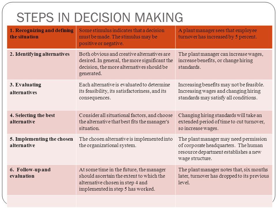bazerman and moore s 6 steps to decision making Performance, decision making, innovation and organizational change, dispute resolution, and organizational structure you should pick one issue or one intervention that you believe is you.