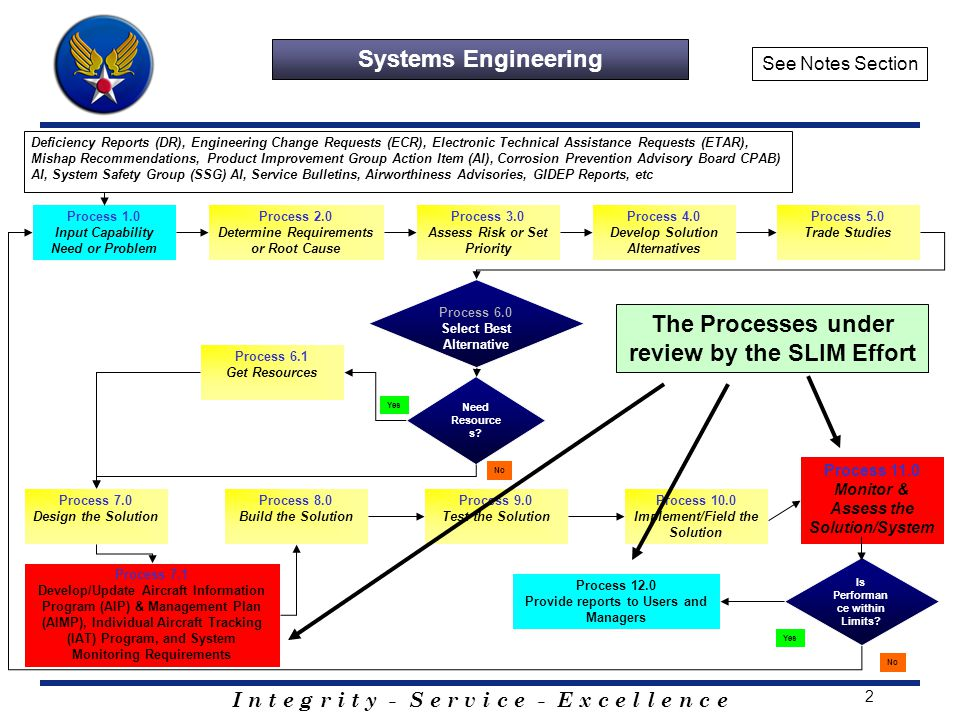 Systems Lifecycle Integrity Management Slim Ppt Video