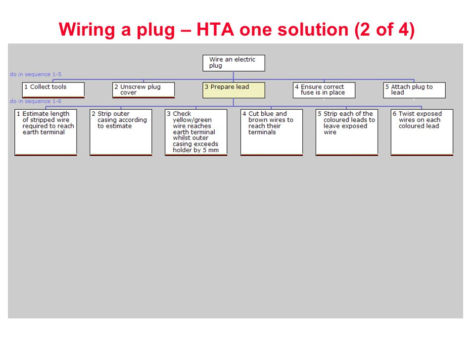 human reliability assessment ppt 25 wiring a plug hta one solution 2 of 4