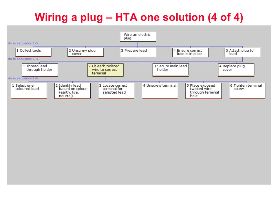 human reliability assessment ppt 27 wiring a plug hta one solution 4 of 4