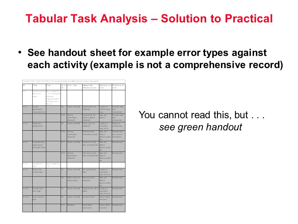 practical life task analysis Task analyses: examples and teaching suggestions the procedure of task  analysis appears in some of the early psychological literature, particularly.