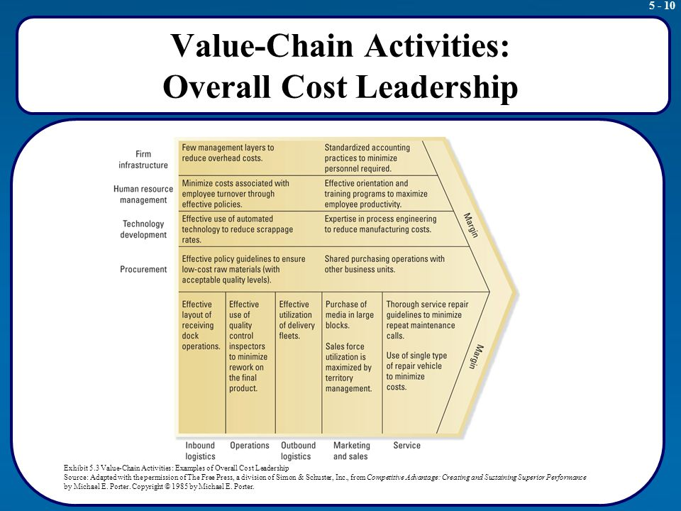 Cost and activities