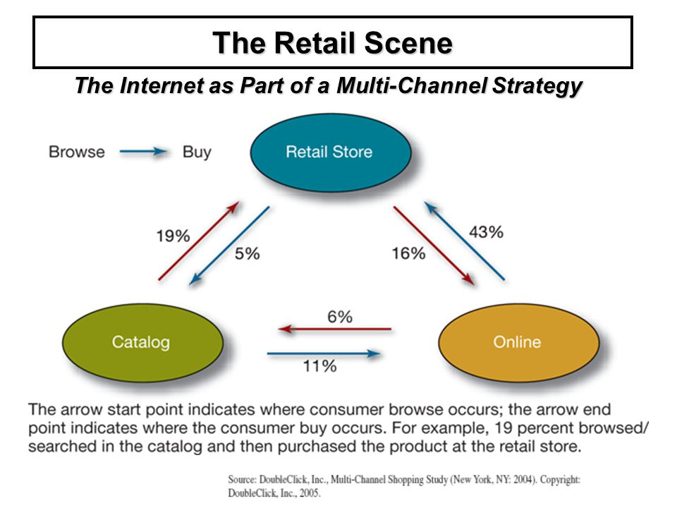 attributes affecting retail outlet selection Advertising media selection is the process of choosing the most efficient media for an advertising campaign to evaluate media efficiency, planners consider a range of factors including: the required coverage and number of exposures in a target audience the relative cost of the media advertising and the media environment.