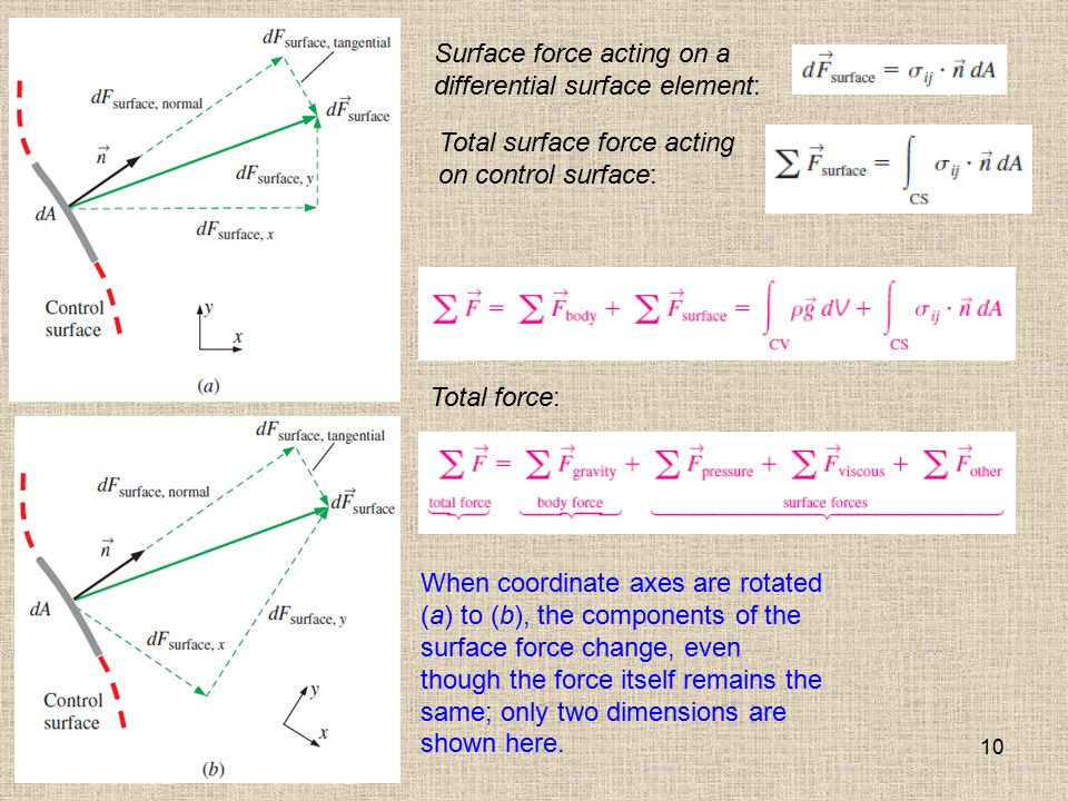 Surface force acting on a differential surface element:
