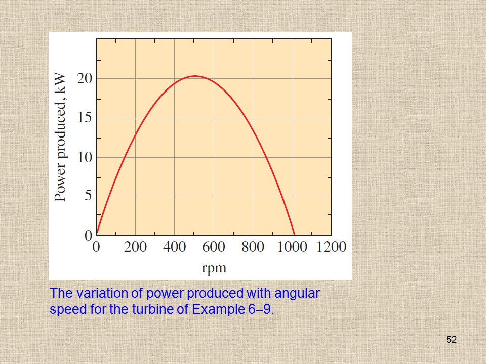 The variation of power produced with angular speed for the turbine of Example 6–9.