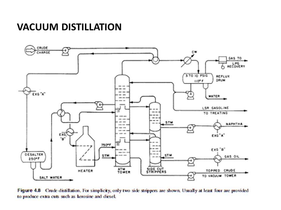 Chapter 4 Crude Distillation