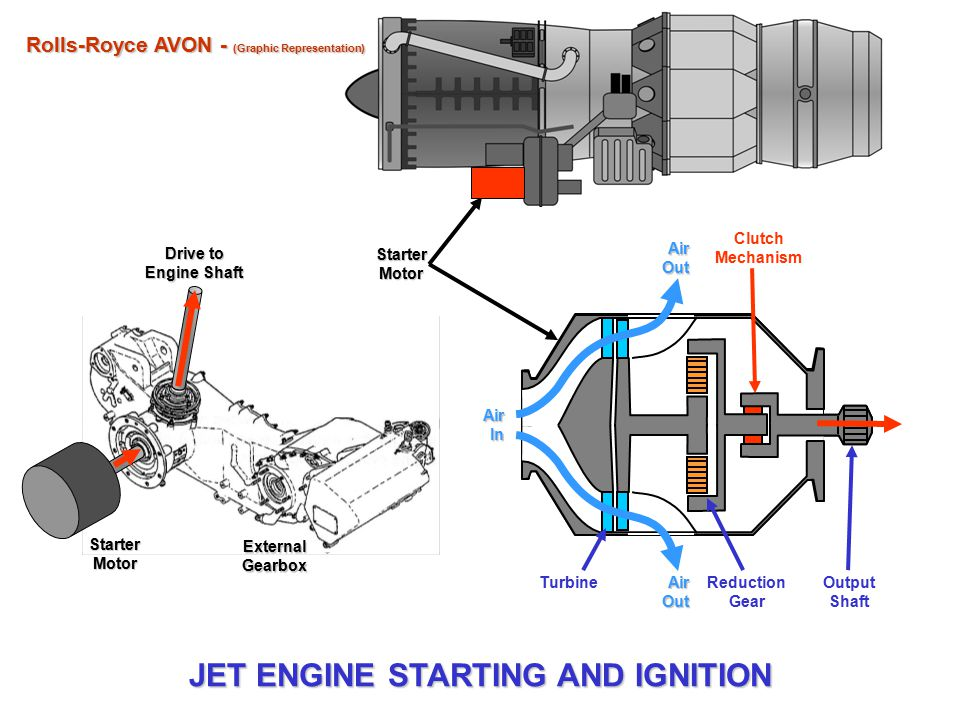 JET ENGINE STARTING AND IGNITION SYSTEM GETTING A JET ENGINE GOING - ppt video online download