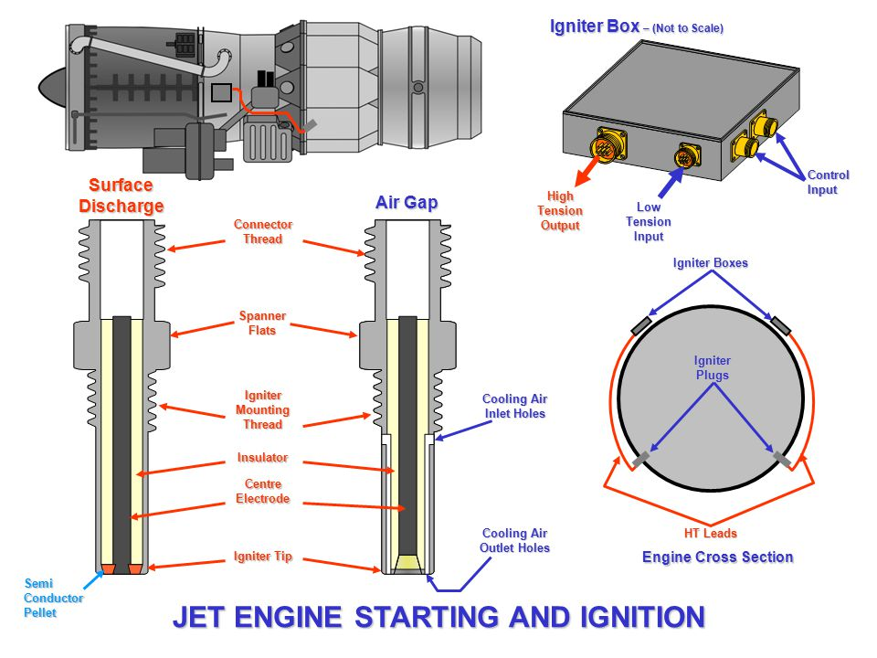 engine ignition system video downloads