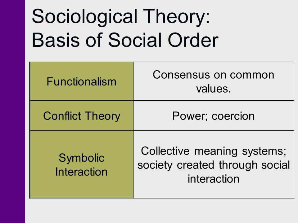 sociology and social order Other areas include the branches of sociology and anthropology, relevance of the sociology today, major concerns of sociologists in theory and research, founding fathers eg marx weber, durkheim in relation to power an social order, social institutions and attendant social processes, culture, symbols, social structure, kinship, cross-cultural .