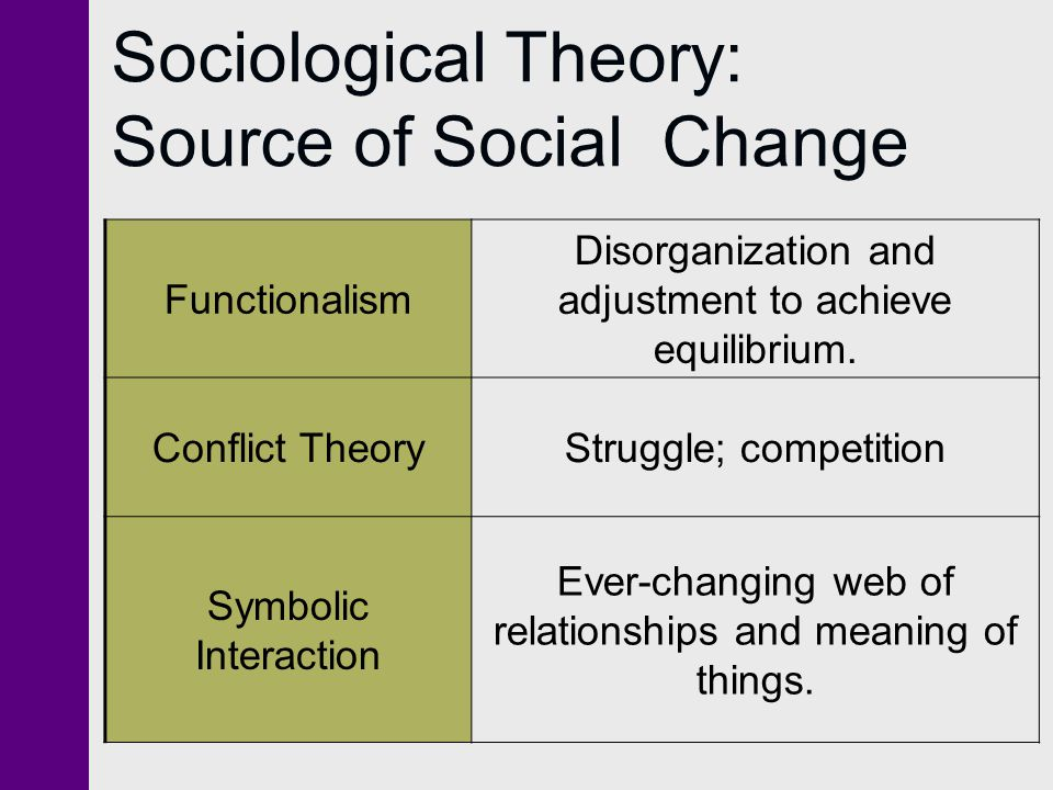 examining conflict theory and symbolic interaction Within symbolic interactionism theory and research in symbolic interactionism has  examining each social setting - ie each distinct  prehensive overview of.