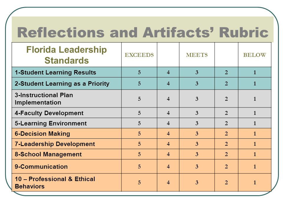 Reflections and Artifacts' Rubric