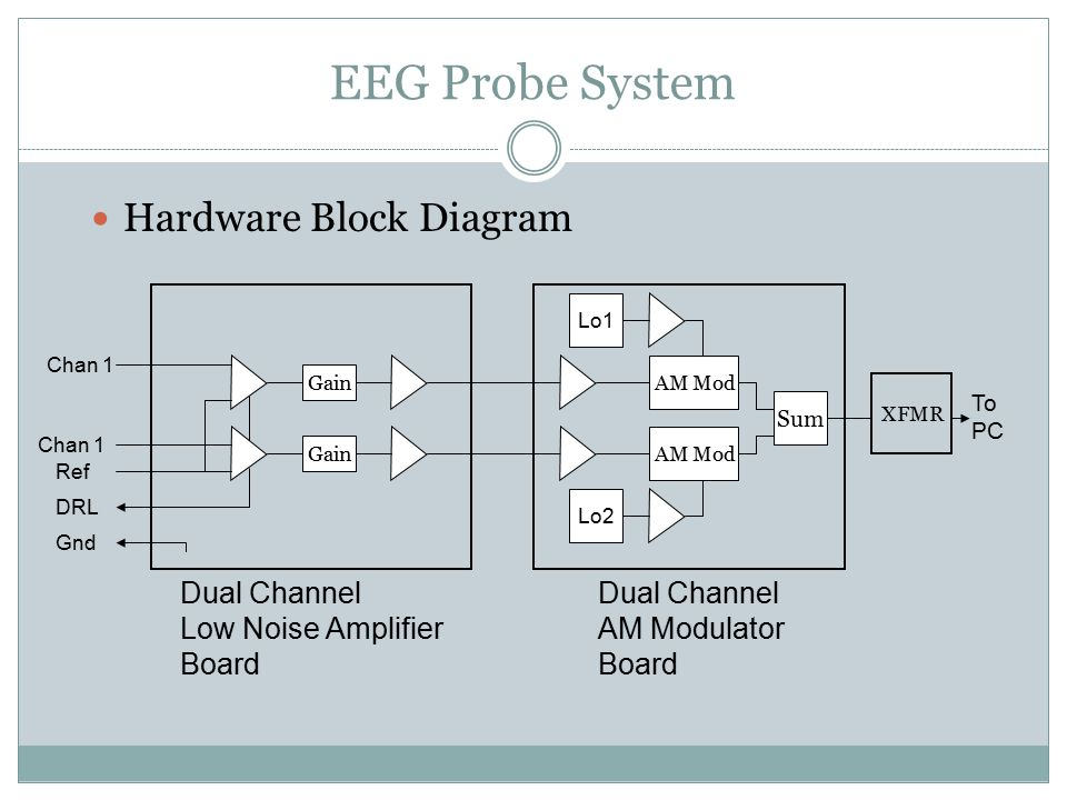 eeg circuit design nsf project ppt download rh slideplayer com eeg block diagram with explanation eeg block diagram pdf