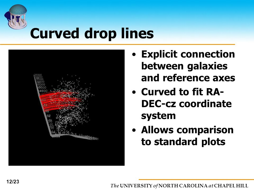 Curved drop lines Explicit connection between galaxies and reference axes. Curved to fit RA-DEC-cz coordinate system.