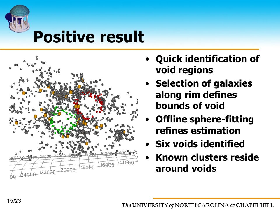 Positive result Quick identification of void regions