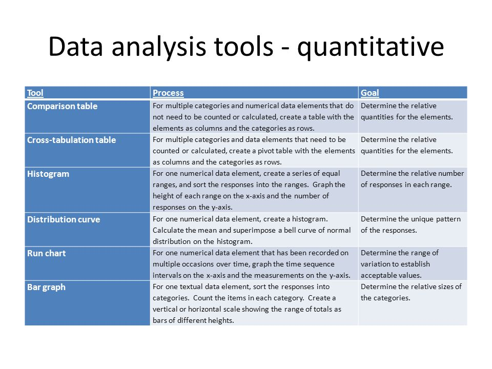 how to do data analysis in quantitative research Qualitative research is a method of inquiry appropriated in many different academic disciplines, traditionally in the social sciences, but also in market research and.