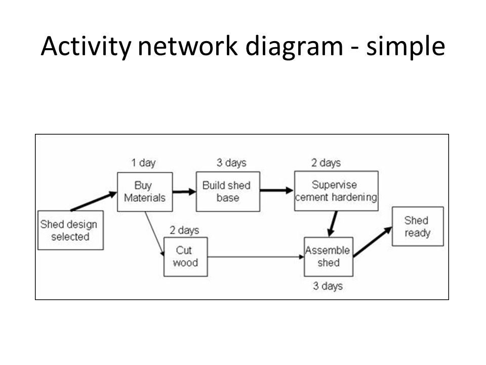 Managing a research project analytical methods and tools for Activity network diagram template