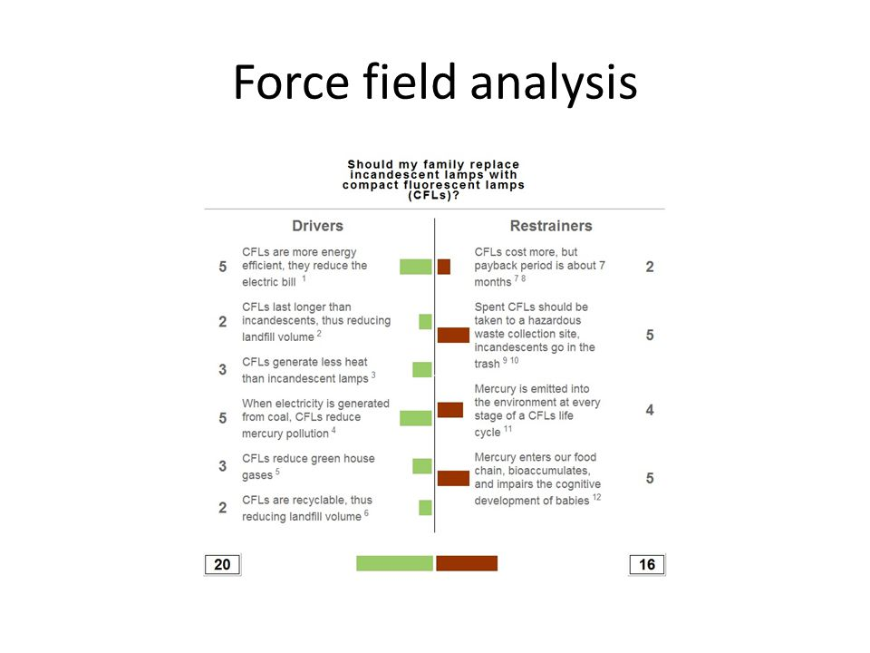 managing a research project  analytical methods and tools