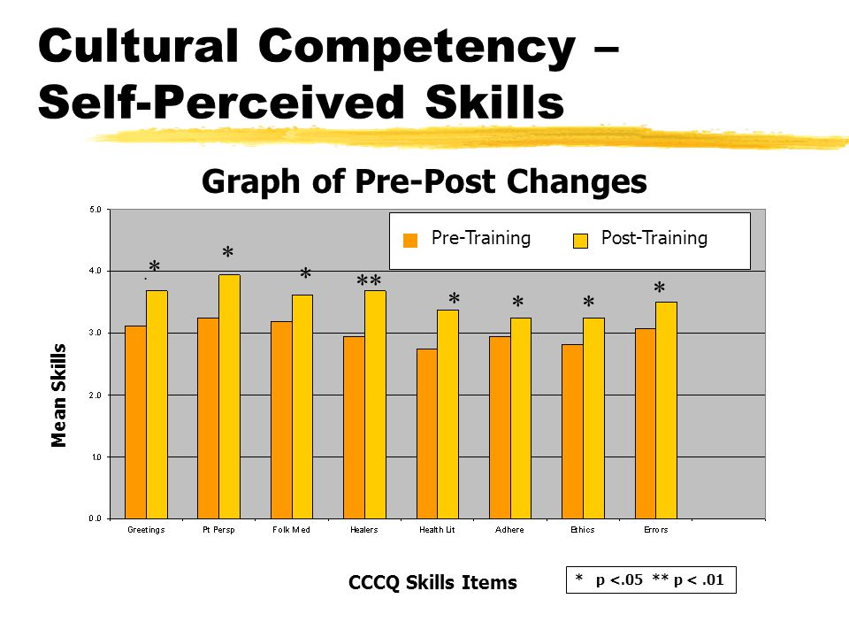 the employability skills and self perceived competence More emphasis on employability skills than on  identified soft or transferable skills as self  link between communication competence and soft skills,.
