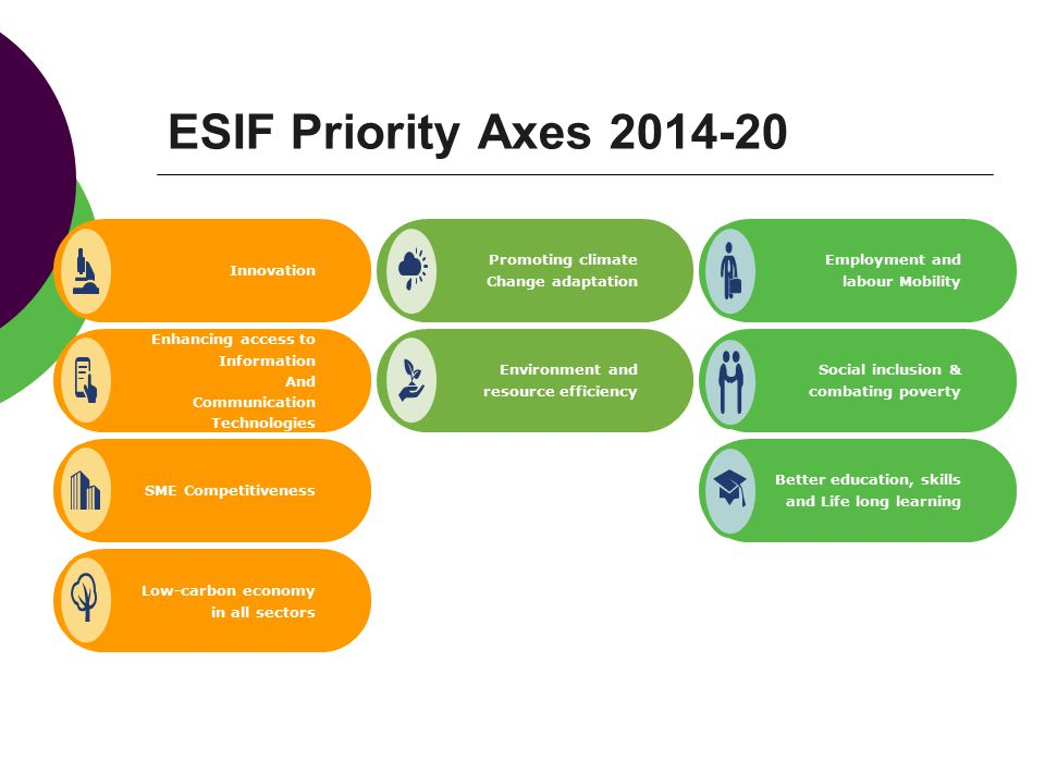 ESIF Priority Axes Innovation. Promoting climate. Change adaptation. Enhancing access to Information.