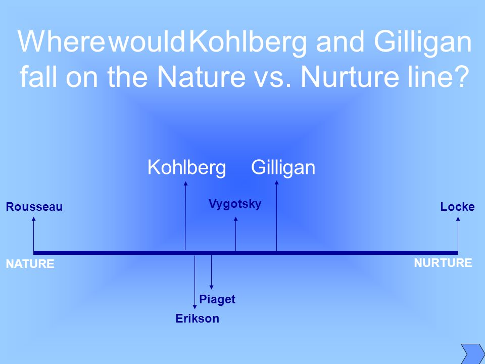 nature vs nurture and kohlberg Finally, lawrence kohlberg turned his attention to moral development  or many  unique courses of development, and nature versus nurture define freud's.