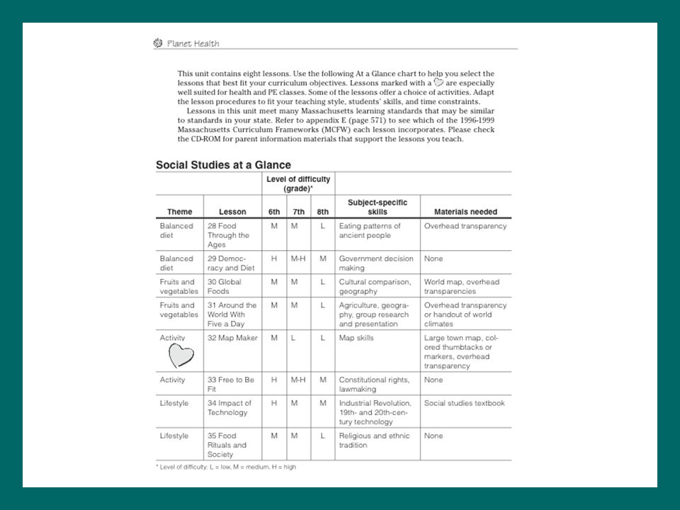 To help you identify lessons that best fit your curriculum objectives, consult the part openers in section 2. Let's take a look at the one on page 70. Each of these charts includes a list of lesson titles, themes, levels of difficulty, subject-specific skills, and materials needed. You may also want to review the Massachusetts Curriculum Frameworks for each unit (see appendix E). As I mentioned earlier, these tables list the health, language arts, and subject-specific learning standards addressed by each lesson.