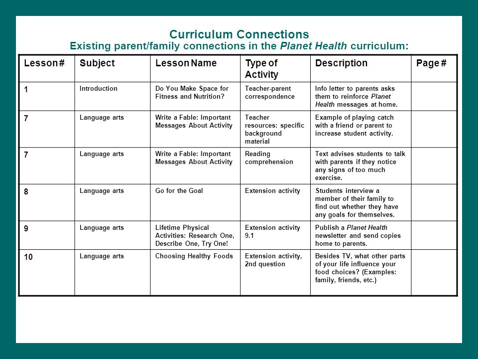 Curriculum Connections Existing parent/family connections in the Planet Health curriculum:
