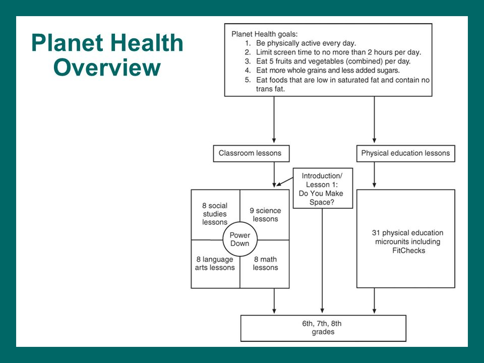 Planet Health Overview