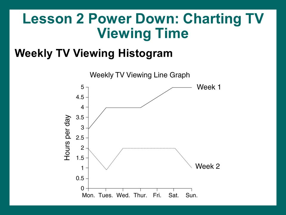 Lesson 2 Power Down: Charting TV Viewing Time