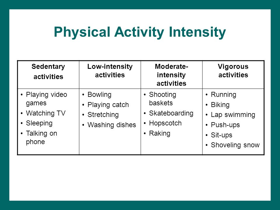Physical Activity Intensity