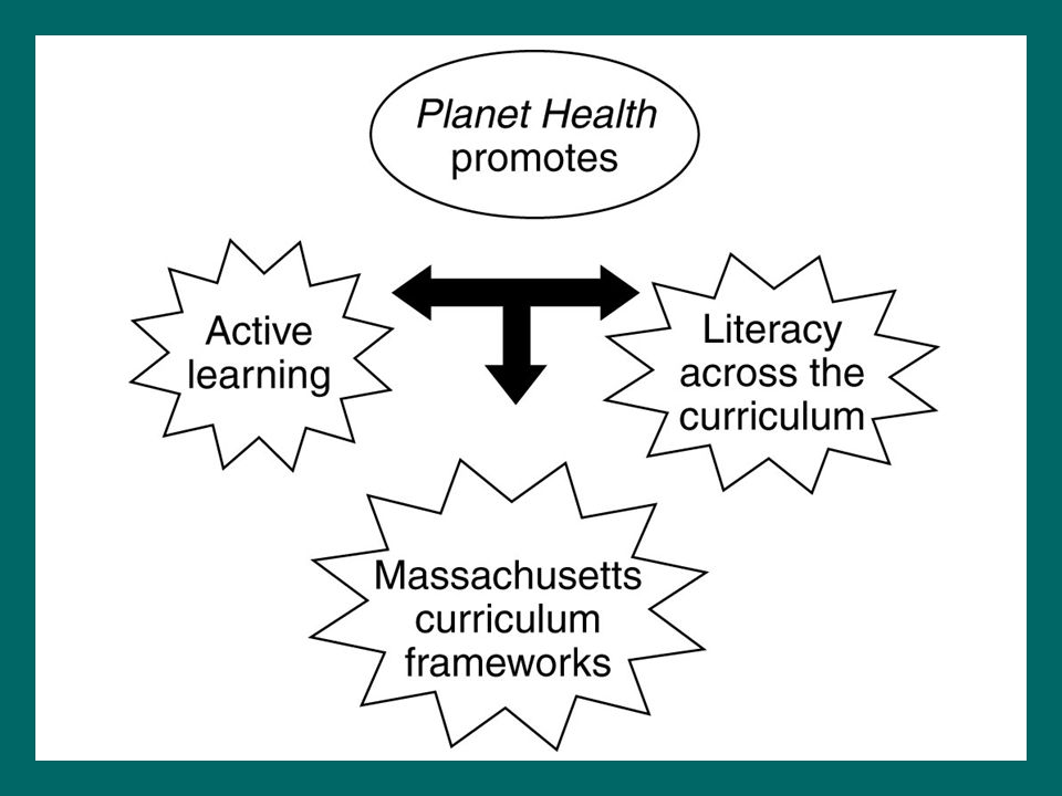 Planet Health promotes active learning, the Massachusetts Department of Education learning standards, and literacy across the curriculum.