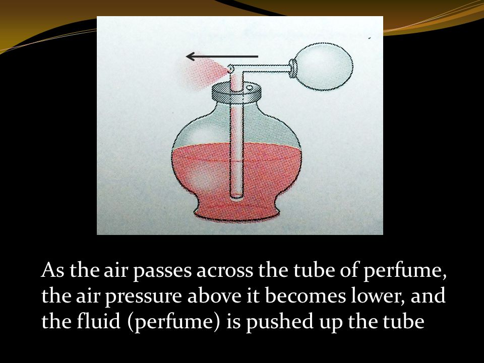 As the air passes across the tube of perfume, the air pressure above it becomes lower, and the fluid (perfume) is pushed up the tube