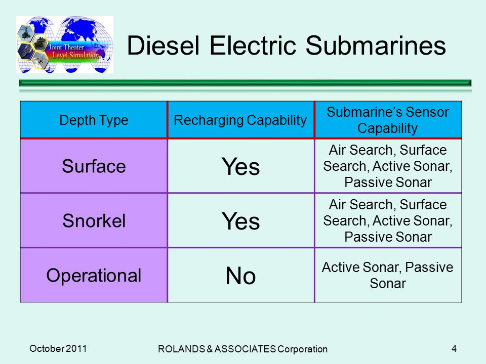 When is active sonar ever preferred over passive sonar in ...