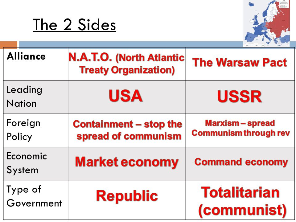 The 2 Sides USA USSR Totalitarian Republic (communist) Market economy