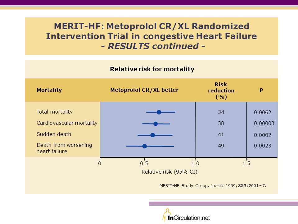 MERIT-HF: Metoprolol CR/XL Randomized Intervention Trial in congestive Heart Failure - RESULTS continued -