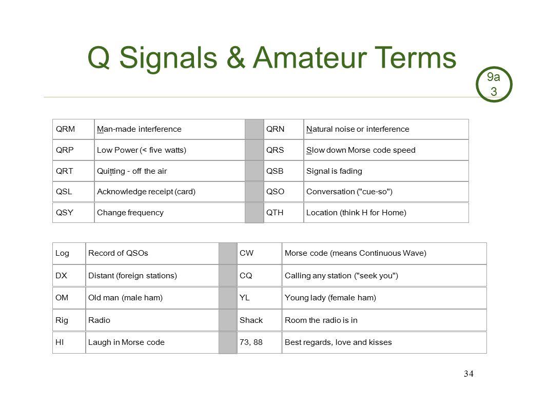 Q Signals & Amateur Terms
