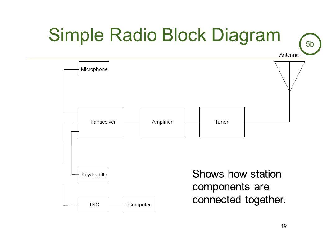 Basic Audio Amplifier Block Diagram Best Secret Wiring Circuit Of Op Amp Radio Merit Badge Jota Ppt Video Online Download Schematic