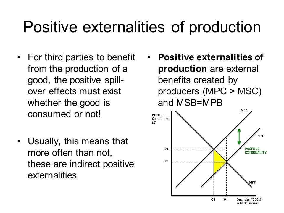 Positive externalities of production