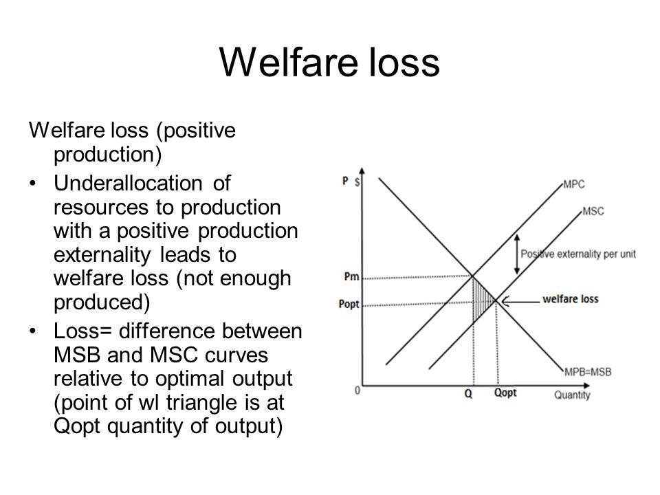 Welfare loss Welfare loss (positive production)