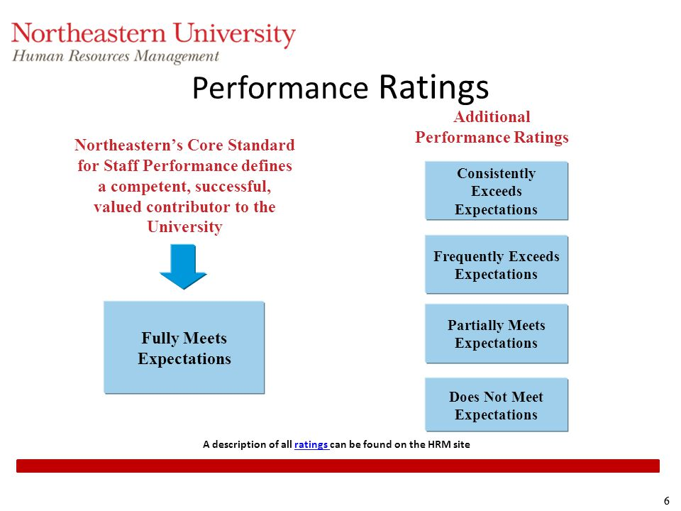 Performance Ratings Additional Performance Ratings
