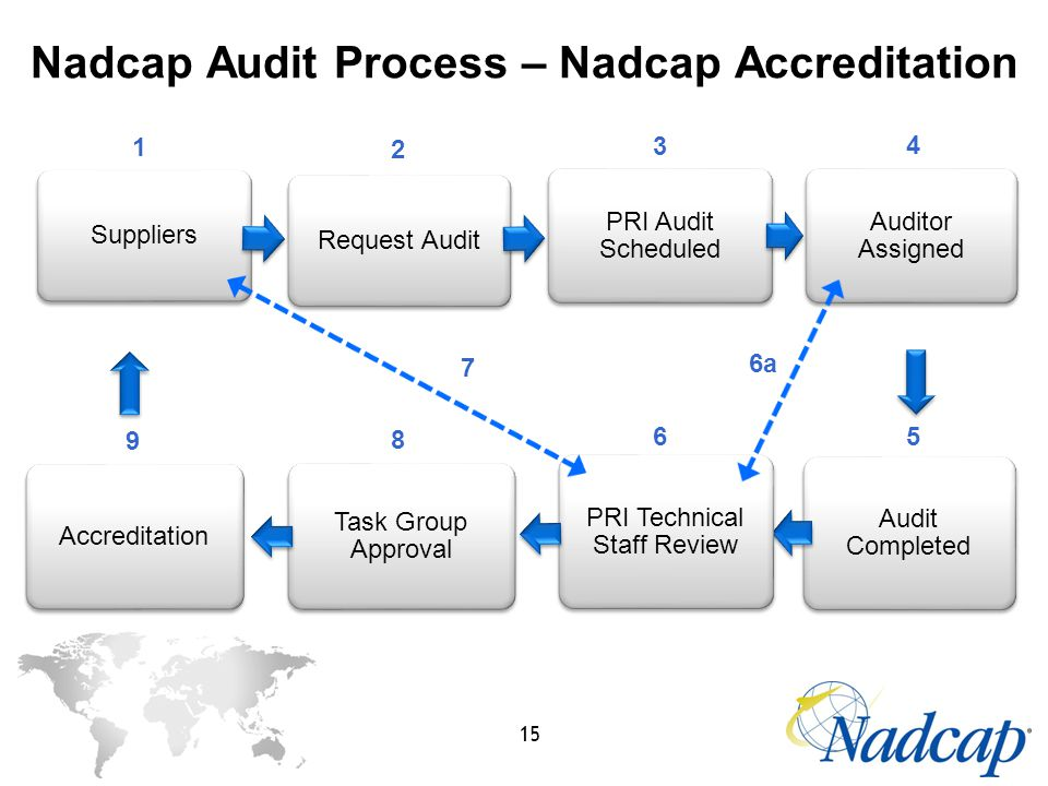 accreditation audit task 1 For caep purposes it is the demonstrated competence to be hired in one's field of  an audit task is composed of a target statement or table from the self-study.