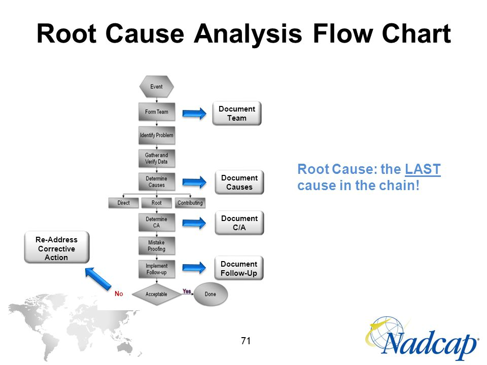 Root Cause Analysis Flow Chart Template Rebellions