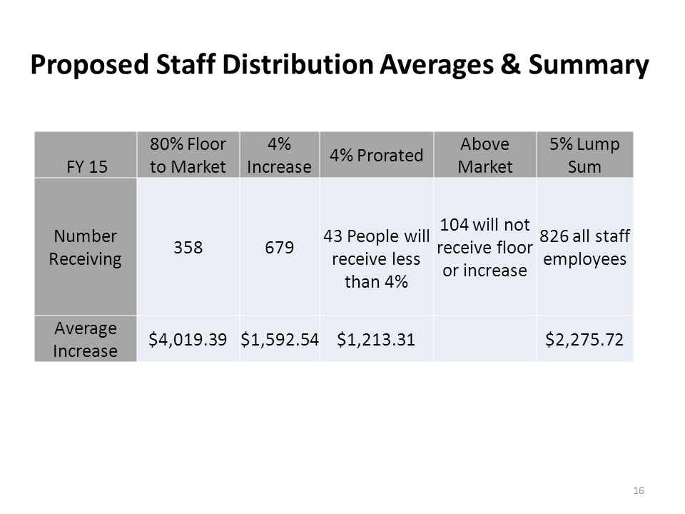 Proposed Staff Distribution Averages & Summary