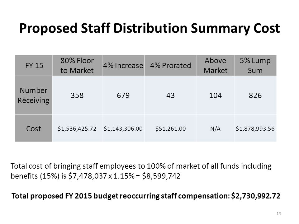 Proposed Staff Distribution Summary Cost