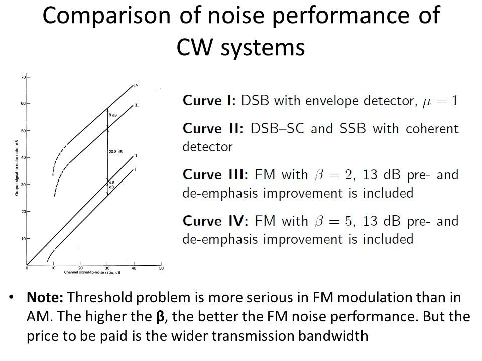 Comparison of noise performance of CW systems