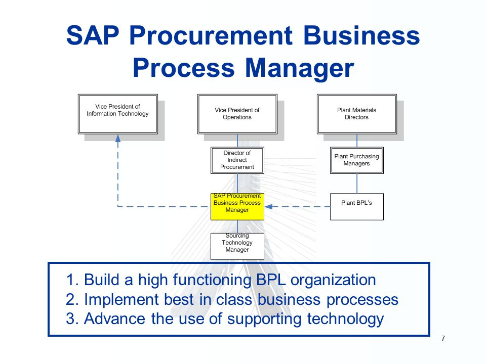 procurement management processes Procurement management: this process steps you through the tasks needed to document a purchase order to procure products and services from external suppliers.