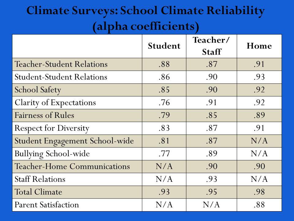 school climate survey for teachers pdf
